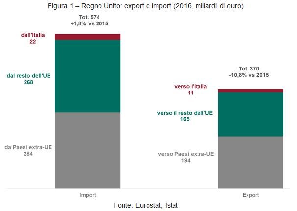 Regno Unito: export e import (2016, miliardi di euro)