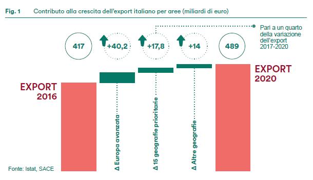 Contributo alla crescita dell'export italiano per aree
