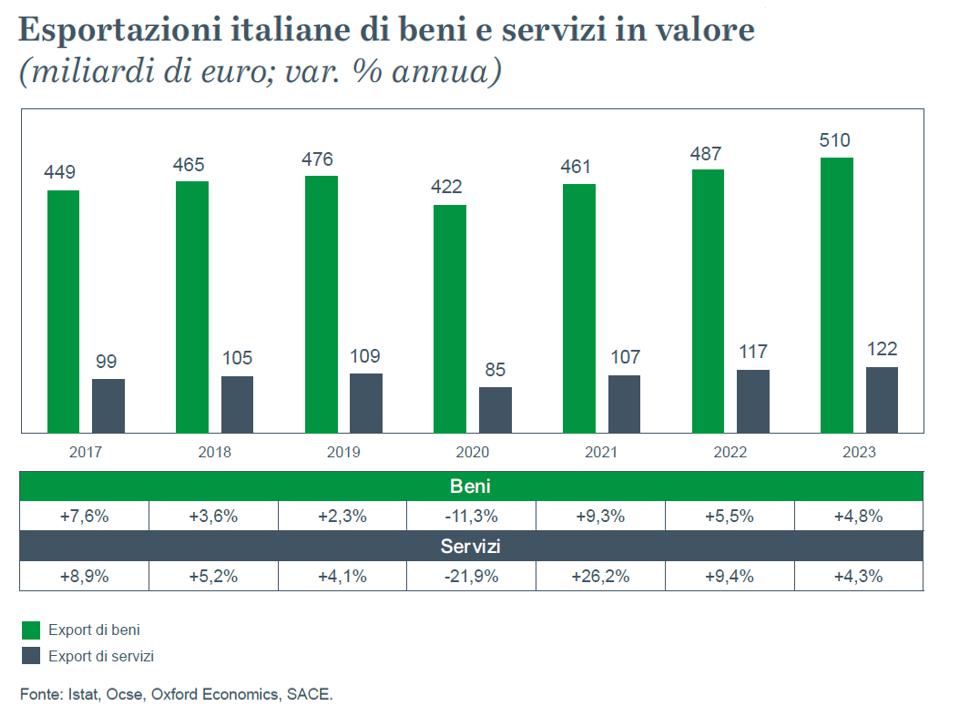 Esportazioni italiane di beni e servizi in valore