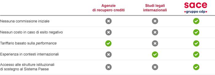 tabella-recupero-crediti
